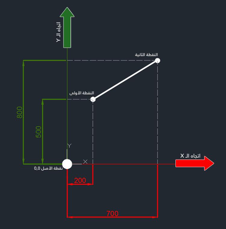 تعليم الاوتوكاد - شكل يوضح مفهم عمل الإحداثيات.