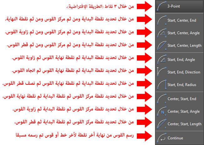 تعليم الاوتوكاد - تعليم الاوتوكاد - شكل يوضح طريقة رسم قوس بمعلومية الثلاثة نقاط.
